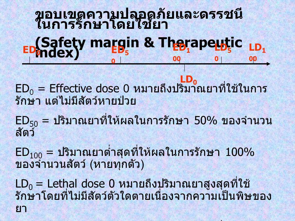 ขอบเขตความปลอดภัยและดรรชนี ในการรักษาโดยใช้ยา (Safety margin & Therapeutic index) ED 0 = Effective dose 0 หมายถึงปริมาณยาที่ใช้ในการ รักษา แต่ไม่มีสัต