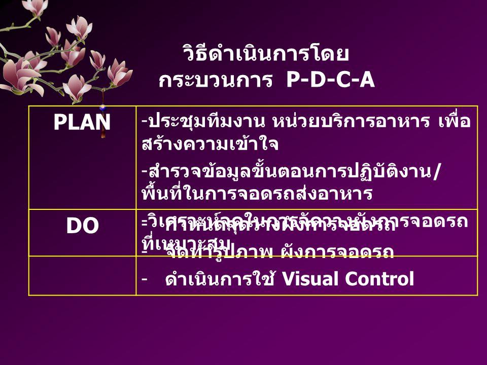 วิธีดำเนินการโดย กระบวนการ P-D-C-A DO - กำหนดจุดวางผังการจอดรถ - จัดทำรูปภาพ ผังการจอดรถ - ดำเนินการใช้ Visual Control PLAN - ประชุมทีมงาน หน่วยบริการ