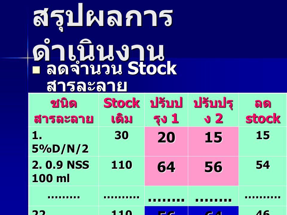 สรุปผลการ ดำเนินงาน ลดจำนวน Stock สารละลาย ลดจำนวน Stock สารละลาย ชนิด สารละลาย Stock เดิม ปรับป รุง 1 ปรับปรุ ง 2 ลด stock 1. 5%D/N/2 30201515 2. 0.9