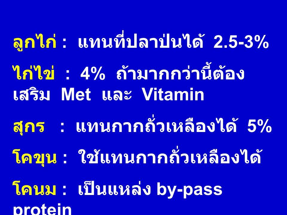 ลูกไก่ : แทนที่ปลาป่นได้ 2.5-3% ไก่ไข่ : 4% ถ้ามากกว่านี้ต้อง เสริม Met และ Vitamin สุกร : แทนกากถั่วเหลืองได้ 5% โคขุน : ใช้แทนกากถั่วเหลืองได้ โคนม