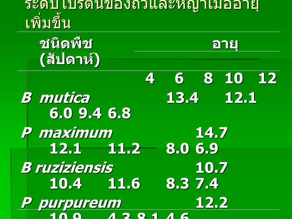3.ความอุดมสมบูรณ์ของดินและการใส่ปุ๋ย โปรตีน mineral ในพืชอาหารสัตว์ ( see table) 4.