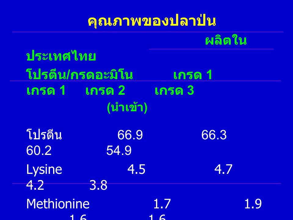 คุณภาพของปลาป่น ผลิตใน ประเทศไทย โปรตีน / กรดอะมิโน เกรด 1 เกรด 1 เกรด 2 เกรด 3 ( นำเข้า ) โปรตีน 66.9 66.3 60.2 54.9 Lysine 4.5 4.7 4.2 3.8 Methionin