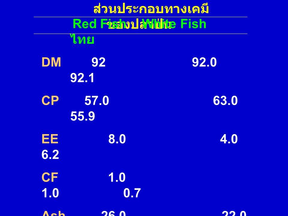 ส่วนประกอบทางเคมี ของปลาป่น Red Fish White Fish ไทย DM 92 92.0 92.1 CP 57.0 63.0 55.9 EE 8.0 4.0 6.2 CF 1.0 1.0 0.7 Ash 26.0 22.0 25.8 Ca 7.8 7.0 6.8