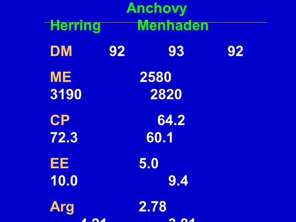 Anchovy Herring Menhaden DM929392 ME 2580 3190 2820 CP 64.2 72.3 60.1 EE 5.0 10.0 9.4 Arg 2.78 4.21 3.81 Lys 3.28 5.07 5.47 His 2.18 1.59 1.74 Met 1.0