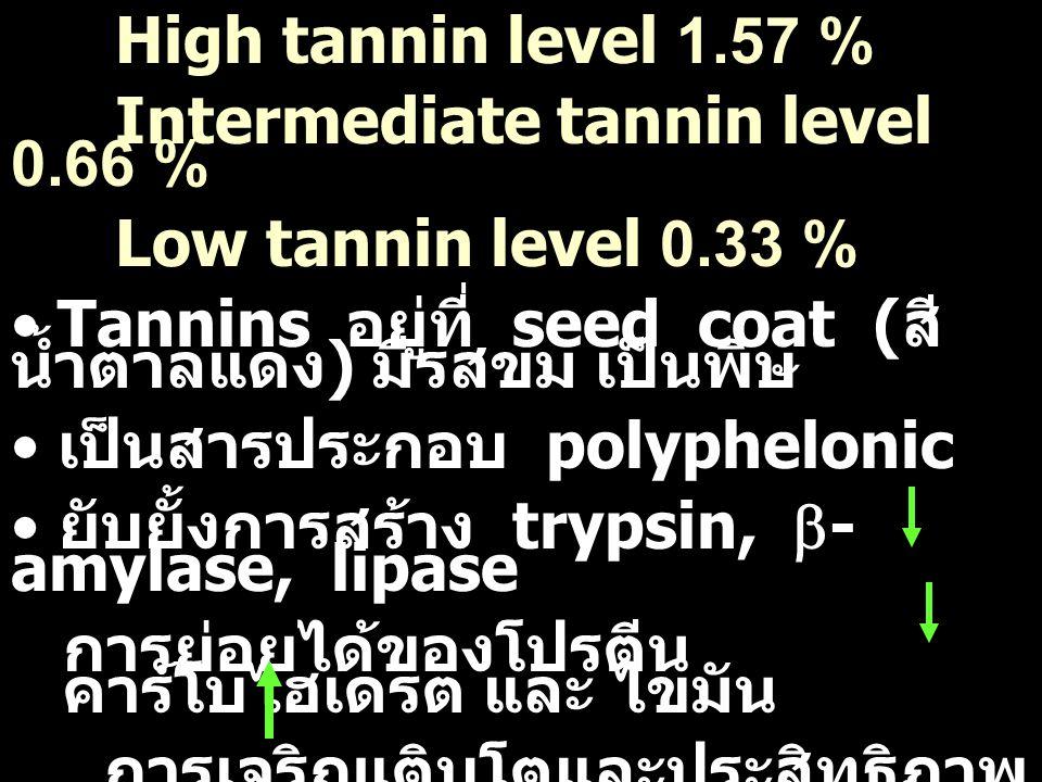 High tannin level 1.57 % Intermediate tannin level 0.66 % Low tannin level 0.33 % Tannins อยู่ที่ seed coat ( สี น้ำตาลแดง ) มีรสขม เป็นพิษ เป็นสารประ