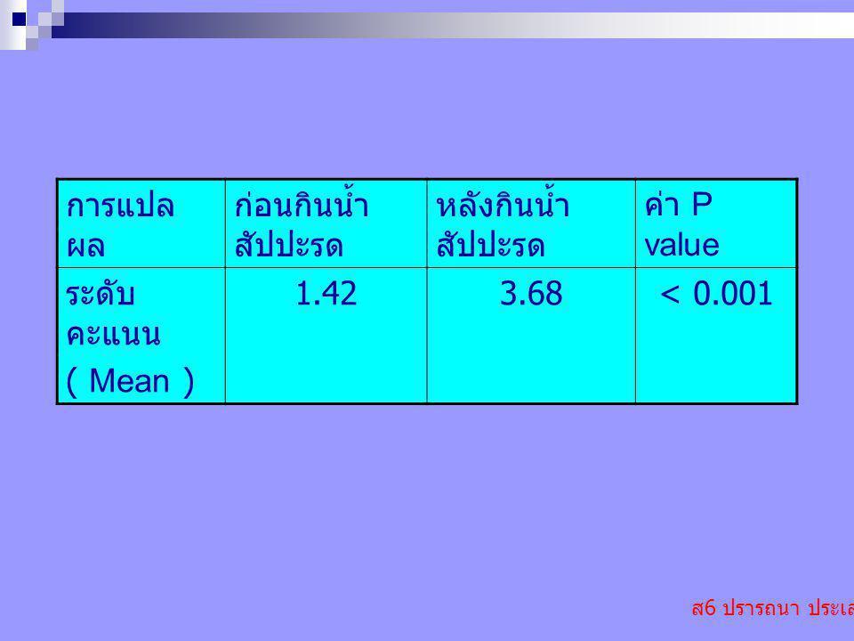 ส 6 ปรารถนา ประเสริฐ การแปล ผล ก่อนกินน้ำ สัปปะรด หลังกินน้ำ สัปปะรด ค่า P value ระดับ คะแนน ( Mean ) 1.423.68< 0.001