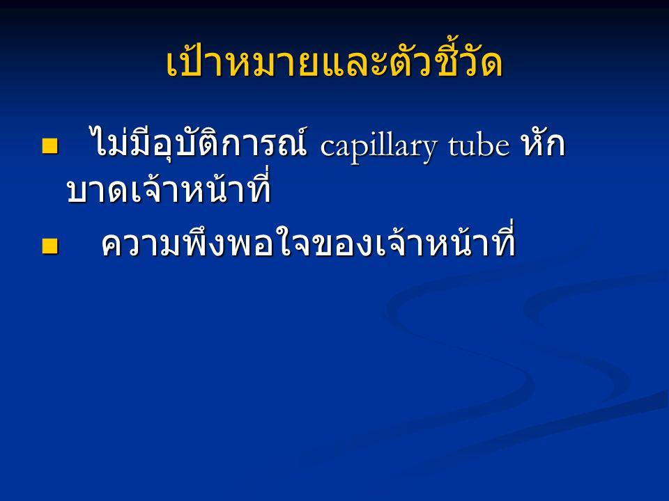เป้าหมายและตัวชี้วัด ไม่มีอุบัติการณ์ capillary tube หัก บาดเจ้าหน้าที่ ไม่มีอุบัติการณ์ capillary tube หัก บาดเจ้าหน้าที่ ความพึงพอใจของเจ้าหน้าที่ ความพึงพอใจของเจ้าหน้าที่