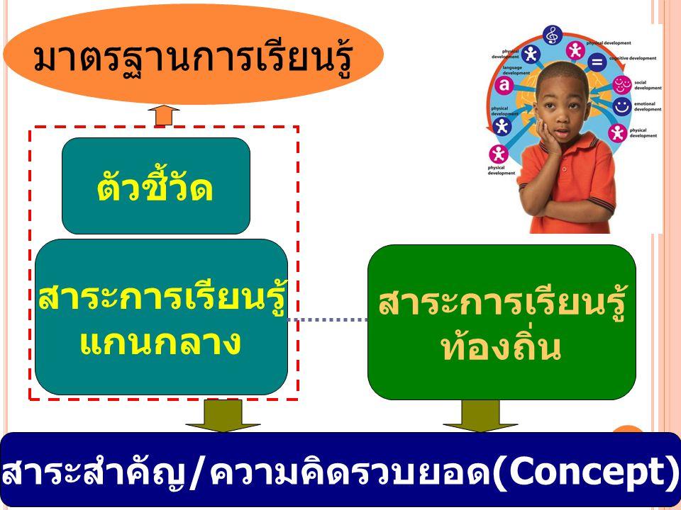 มาตรฐานการเรียนรู้ สาระสำคัญ/ความคิดรวบยอด(Concept) ตัวชี้วัด สาระการเรียนรู้ แกนกลาง สาระการเรียนรู้ ท้องถิ่น