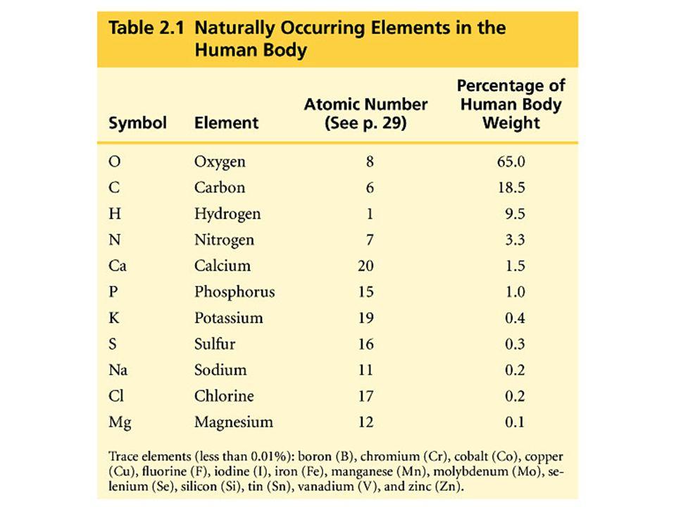 The effect of nitrogen deficiency in corn Goiter, iodine deficiency ธาตุเหล่านี้ล้วนมีความจำเป็นต่อ สิ่งมีชีวิตทั้งสิ้น ถ้าขาดธาตุใดธาตุหนึ่ง อาจทำให้เกิดความผิดปกติและอาจถึง ตายได้