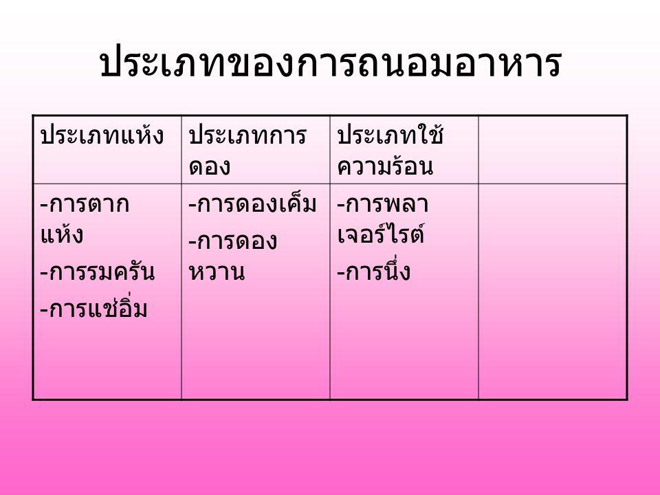 ประเภทของการถนอมอาหาร ประเภทแห้งประเภทการ ดอง ประเภทใช้ ความร้อน - การตาก แห้ง - การรมครัน - การแช่อิ่ม - การดองเค็ม - การดอง หวาน - การพลา เจอร์ไรต์