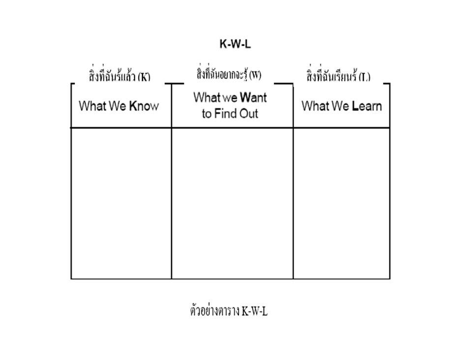 เรื่องที่รู้ แล้ว เรื่องที่ ต้องการ รู้เพิ่ม วิธี การศึกษา ค้นคว้า ( แหล่ง ความรู้ ) * แผนการเรียนรู้ ( ตาราง K-W-L)
