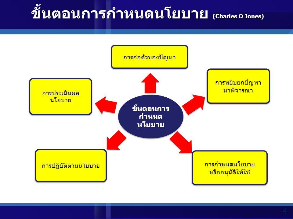 จำแนกตามลักษณะ (Attributed Policy) 1.นโยบายควบคุม เช่น ภาษี เกณฑ์ทหาร ทรัพยากร อัตราแลกเปลี่ยน 2.นโยบายแจกจ่าย เช่น การพัฒนาด้านต่างๆ งบประมาณ โครงการ 3.