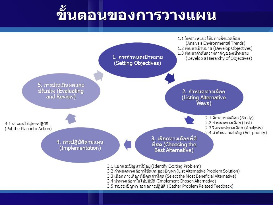 หลักสำคัญของการวางแผน เพื่อให้เกิดประโยชน์ในการปฏิบัติงานให้ได้ผลดี 1.
