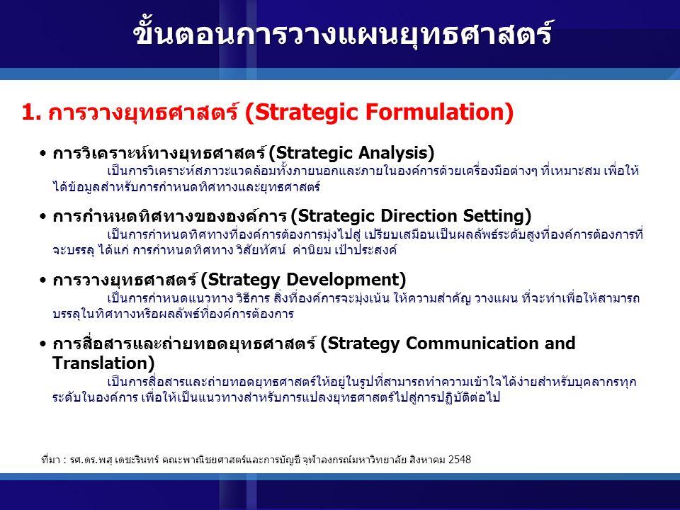 การวางยุทธศาสตร์ (Strategic Formulation) ขั้นตอนการวางแผนยุทธศาสตร์ การประเมินผลการดำเนินการ ตามยุทธศาสตร์ (Strategic Measurement and Evaluation) การแปลงยุทธศาสตร์ ไปสู่การปฏิบัติ (Strategic Implementation /Execution)