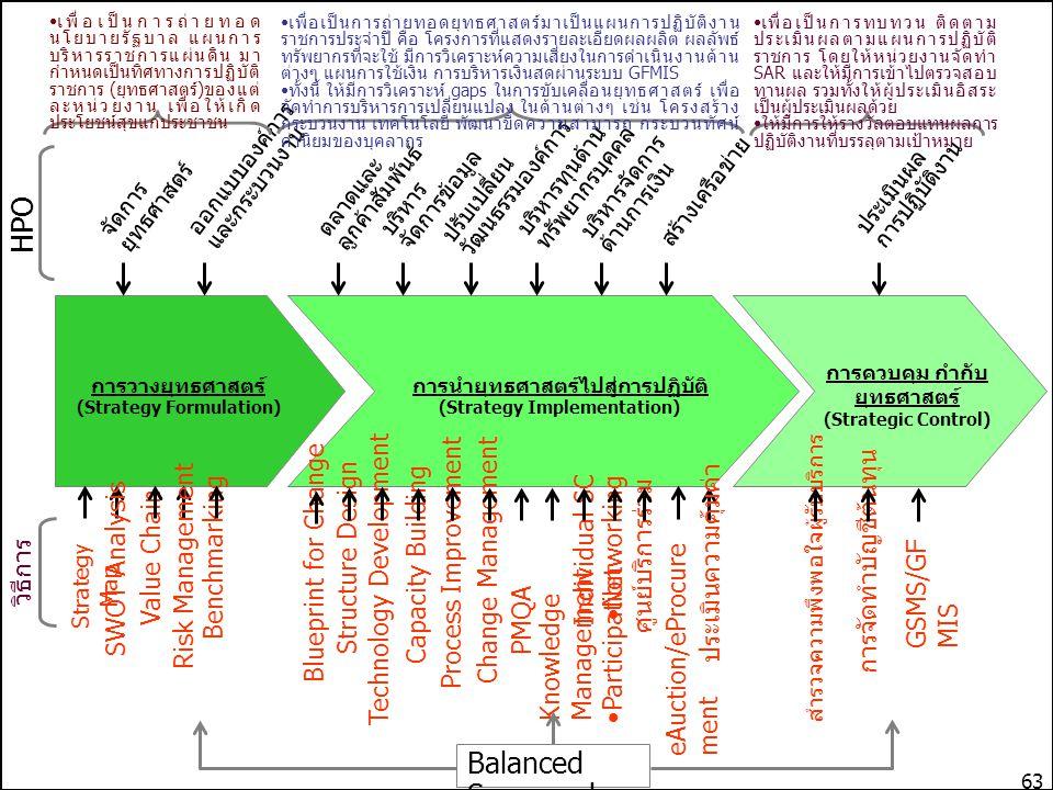 ภายนอก สภาพแวดล้อมทางสังคม สภาพแวดล้อมของงาน STEP Analysis สังคมและวัฒนธรรม (Sociocultural) เทคโนโลยี (Technological) เศรษฐกิจ (Economic) นโยบาย&กฎเกณฑ์ของรัฐ (Political) ภายใน McKinsey 7s Framework กลยุทธ์ (Strategy) โครงสร้าง (Structure) ระบบ (System) บุคลากร (Staff) ทักษะ (Skill) สไตล์ (Style) ค่านิยมร่วม (Shared values) การวิเคราะห์ สภาพแวดล้อม การทำให้เกิดความเชื่อมโยงและ สอดคล้องระหว่างปัจจัยต่างๆ ภายใน องค์การกับยุทธศาสตร์ (Strategic Alignment) การทำให้เกิดความเชื่อมโยงและ สอดคล้องระหว่างปัจจัยต่างๆ ภายใน องค์การกับยุทธศาสตร์ (Strategic Alignment) โครงการและงบประมาณ โครงสร้างและกระบวนการทำงาน สมรรถนะและความสามารถของบุคลากร วัฒนธรรมและค่านิยมในการทำงาน ความรู้และระบบข้อมูลสารสนเทศ ระบบการประเมินผลการปฏิบัติงาน ระบบการจูงใจและผลตอบแทน ความสามารถที่องค์การควรจะมีเพื่อให้ สามารถขับเคลื่อนยุทธศาสตร์ (Strategic Capability) ทักษะ ความสามารถของผู้บริหาร ความมุ่งมั่นของผู้บริหาร การมีผู้รับผิดชอบต่อการขับเคลื่อน ยุทธศาสตร์ เป็นองค์การที่มีความยืดหยุ่นและมุ่งเน้น นวัตกรรม การทำงานร่วมกับผู้อื่นในการขับเคลื่อน ยุทธศาสตร์ การแบ่งปันความรู้ที่สำคัญภายในองค์การการนำยุทธศาสตร์ไปสู่การปฏิบัติ (Strategy Implementation) การวางยุทธศาสตร์ (Strategy Formulation) วิสัยทัศน์ พันธกิจ ประเด็นยุทธศาสตร์ ตัวชี้วัด เป้าหมาย กลยุทธ์ เป้าประสงค์ เป้าประสงค์เชิงยุทธศาสตร์ การควบคุม กำกับ ยุทธศาสตร์ (Strategic Control) ผลผลิตการ ปฏิบัติงาน/ตัวชี้วัด ค่าเป้าหมาย ตาม แผน ผลลัพธ์ที่เกิดขึ้นจริง ตัวชี้วัดบุคคล ความพึงพอใจ Individual SC / Balanced Scorecard / PMQA ขั้นตอนการวางแผนยุทธศาสตร์