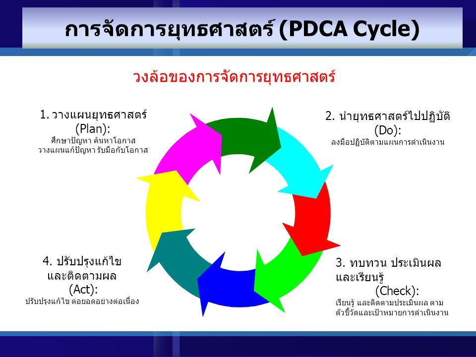 63 การวางยุทธศาสตร์ (Strategy Formulation) การนำยุทธศาสตร์ไปสู่การปฏิบัติ (Strategy Implementation) การควบคุม กำกับ ยุทธศาสตร์ (Strategic Control) วิธ