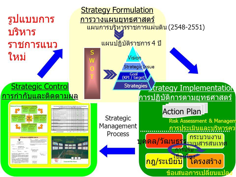 วงล้อของการจัดการยุทธศาสตร์ 1. วางแผนยุทธศาสตร์ (Plan): ศึกษาปัญหา ค้นหาโอกาส วางแผนแก้ปัญหา รับมือกับโอกาส 2. นำยุทธศาสตร์ไปปฏิบัติ (Do): ลงมือปฏิบัต