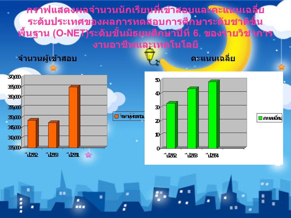 กราฟแสดงผลจำนวนนักเรียนที่เข้าสอบและคะแนนเฉลี่ย ระดับประเทศของผลการทดสอบการศึกษาระดับชาติขั้น พื้นฐาน (O-NET) ระดับชั้นมัธยมศึกษาปีที่ 6.