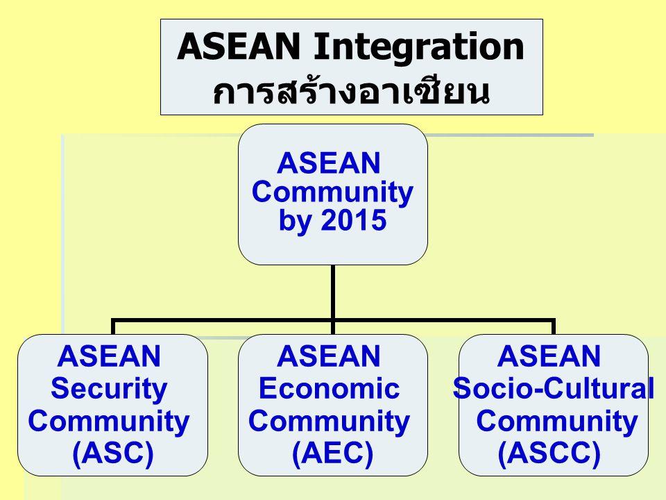 ASEAN Community by 2015 ASEAN Security Community (ASC) ASEAN Economic Community (AEC) ASEAN Socio-Cultural Community (ASCC) ASEAN Integration การสร้าง