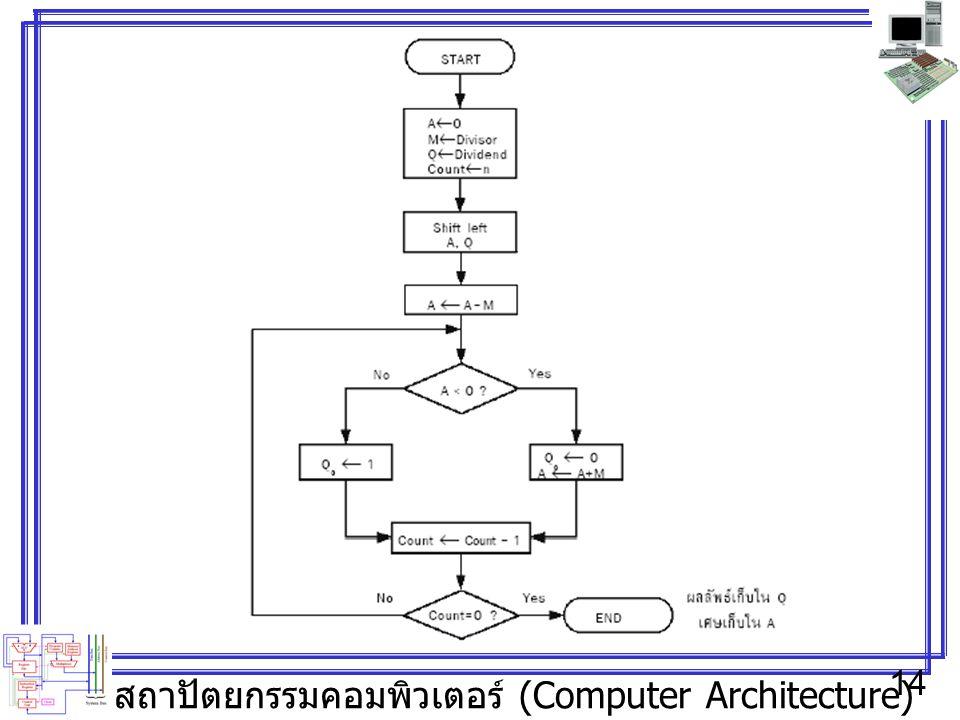 สถาปัตยกรรมคอมพิวเตอร์ (Computer Architecture) 14