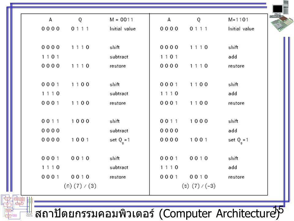 สถาปัตยกรรมคอมพิวเตอร์ (Computer Architecture) 15