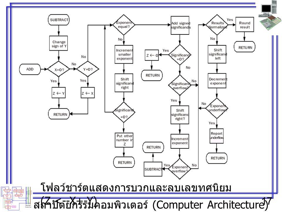สถาปัตยกรรมคอมพิวเตอร์ (Computer Architecture) 17 โฟลว์ชาร์ตแสดงการบวกและลบเลขทศนิยม (Z <--X+-Y)