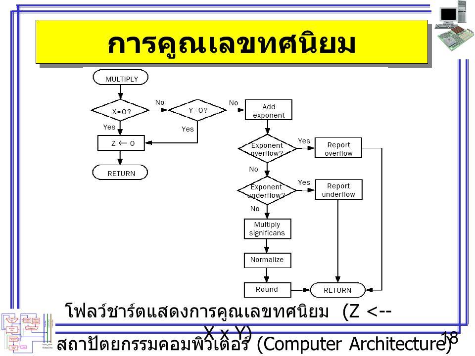 สถาปัตยกรรมคอมพิวเตอร์ (Computer Architecture) 18 การคูณเลขทศนิยม โฟลว์ชาร์ตแสดงการคูณเลขทศนิยม (Z <-- X x Y)