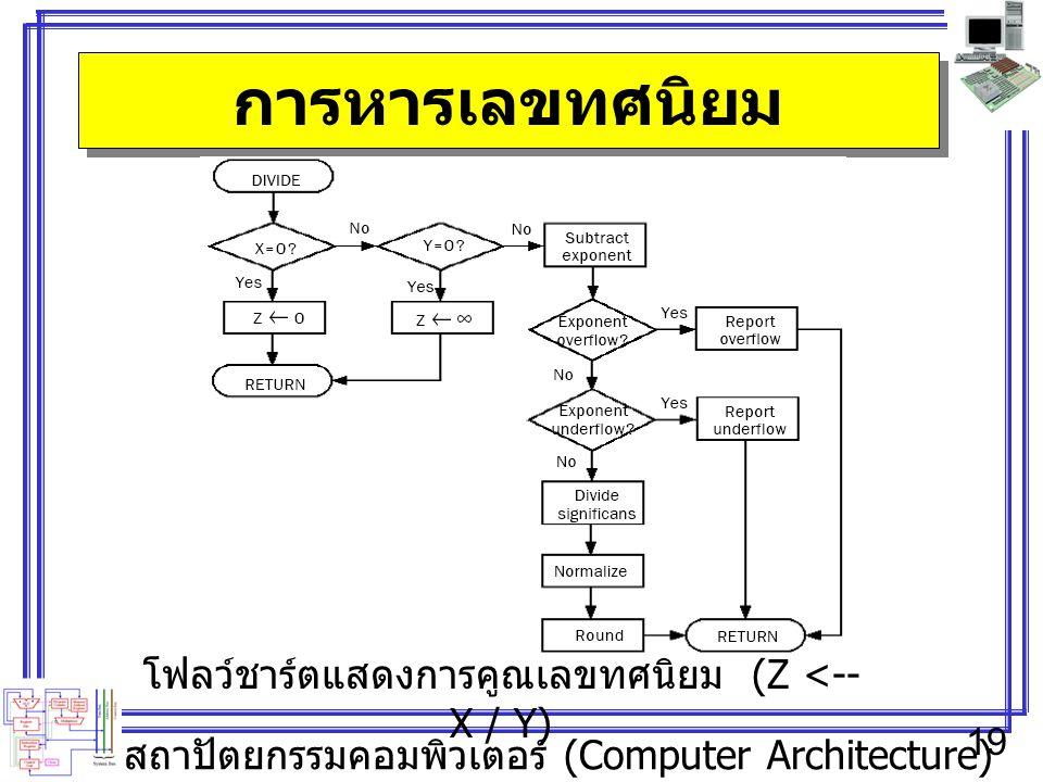 สถาปัตยกรรมคอมพิวเตอร์ (Computer Architecture) 19 การหารเลขทศนิยม โฟลว์ชาร์ตแสดงการคูณเลขทศนิยม (Z <-- X / Y)