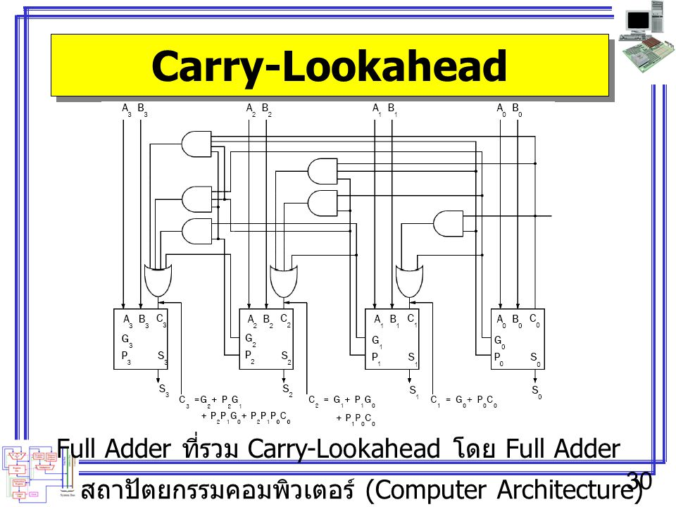 สถาปัตยกรรมคอมพิวเตอร์ (Computer Architecture) 30 Carry-Lookahead Full Adder ที่รวม Carry-Lookahead โดย Full Adder