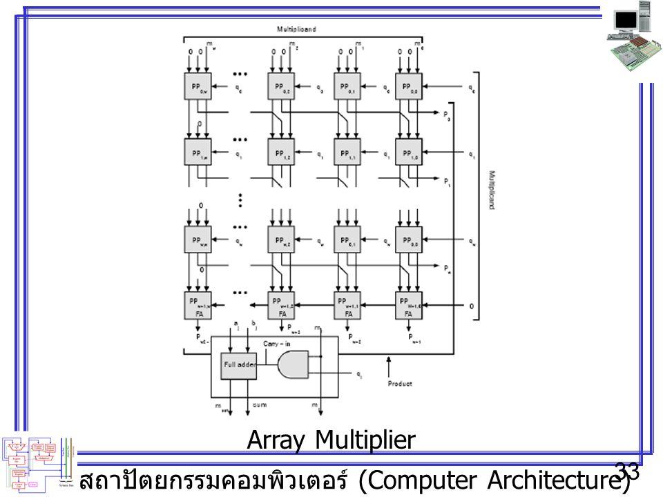 สถาปัตยกรรมคอมพิวเตอร์ (Computer Architecture) 33 Array Multiplier