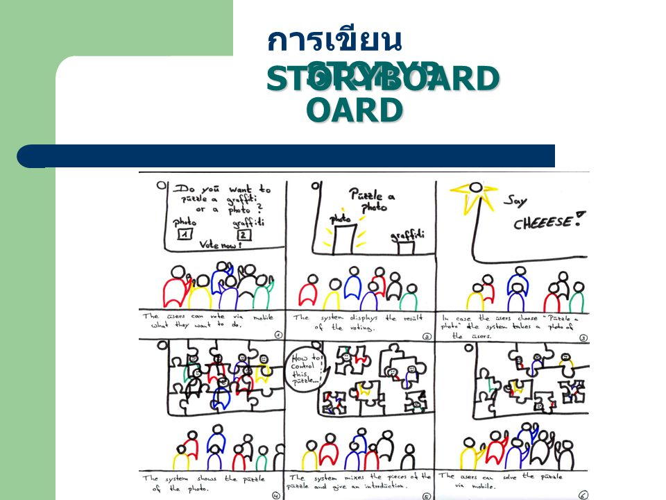 การเขียนสตอรี่บอร์ด (Storyboard) การเขียนสตอรี่บอร์ด (Storyboard) การเขียนสตอรี่บอร์ดเป็นขั้นตอนของการเตรียมการ นำเสนอข้อความ ภาพ รวมทั้ง สื่อในรูปของมัลติมีเดีย ต่างๆ ลงในกระดาษ เพื่อให้การนำเสนอข้อความ และสื่อ ในรูปแบบต่างๆ เหล่านี้เป็นไปอย่างเหมาะสมบนหน้าจอ คอมพิวเตอร์ต่อไป ขณะที่ผังงานนำเสนอลำดับ และ ขั้นตอนของการตัดสินใจ สตอรี่บอร์ดนำเสนอเนื้อหา และลักษณะของการนำเสนอ ขั้นตอนการสร้างสตอรี่ บอร์ดรวมไปถึงการเขียนสคริปต์ ( ซึ่งสคริปต์ในที่นี้ คือ เนื้อหา ) ที่ผู้ใช้จะได้เห็นบนหน้าจอซึ่งได้แก่ เนื้อหา ข้อมูล คำถาม ผลป้อนกลับ คำแนะนำ คำชี้แจง ข้อความเรียกความสนใจ ภาพนิ่ง และภาพเคลื่อนไหว ฯลฯ