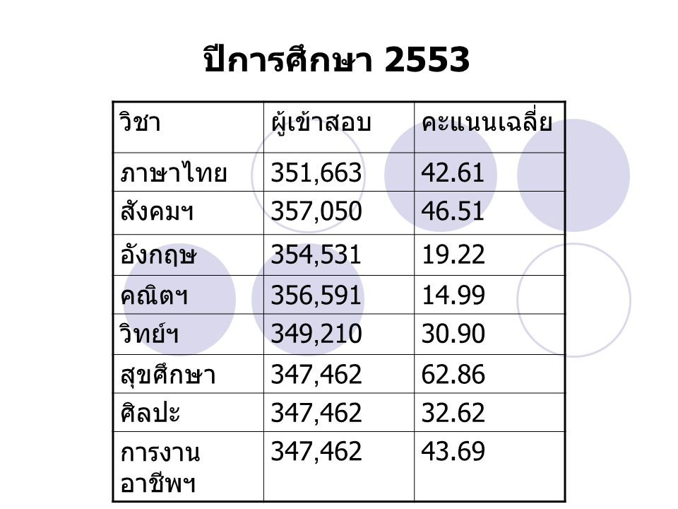 วิชาผู้เข้าสอบคะแนนเฉลี่ย ภาษาไทย 351,66342.61 สังคมฯ 357,05046.51 อังกฤษ 354,53119.22 คณิตฯ 356,59114.99 วิทย์ฯ 349,21030.90 สุขศึกษา 347,46262.86 ศิ