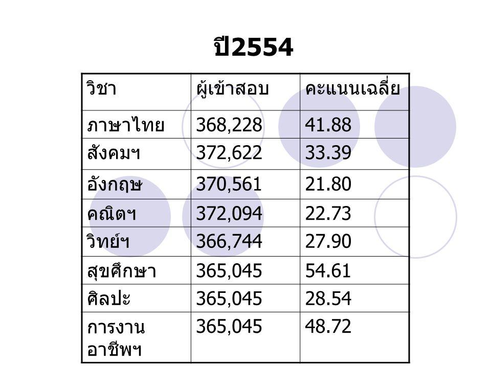 วิชาผู้เข้าสอบคะแนนเฉลี่ย ภาษาไทย 368,22841.88 สังคมฯ 372,62233.39 อังกฤษ 370,56121.80 คณิตฯ 372,09422.73 วิทย์ฯ 366,74427.90 สุขศึกษา 365,04554.61 ศิ