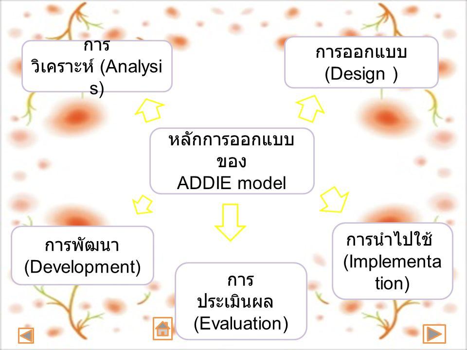 หลักการออกแบบ ของ ADDIE model การ วิเคราะห์ (Analysi s) การออกแบบ (Design ) การพัฒนา (Development) การนำไปใช้ (Implementa tion) การ ประเมินผล (Evaluat