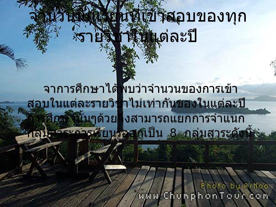 รายวิชา ปีการศึกษา 2552 ปีการศึกษา 2553 ปีการศึกษา 2554 จำนวนผู้เข้าสอบ ภาษาไทย 350,889351,633368,228 สังคมศึกษา 354,402357,050372,662 ภาษาอังกฤษ 352,805354,531370,561 คณิตศาสตร์ 353,680356,591372,094 วิทยาศาสตร์ 349,778349,210366,744 สุขศึกษาและพล ศึกษา 348,634347,462365,045 ศิลปะ 348,634347,462365,045 การงานอาชีพ แลเทคโนโลยี 348,634347,462365,045