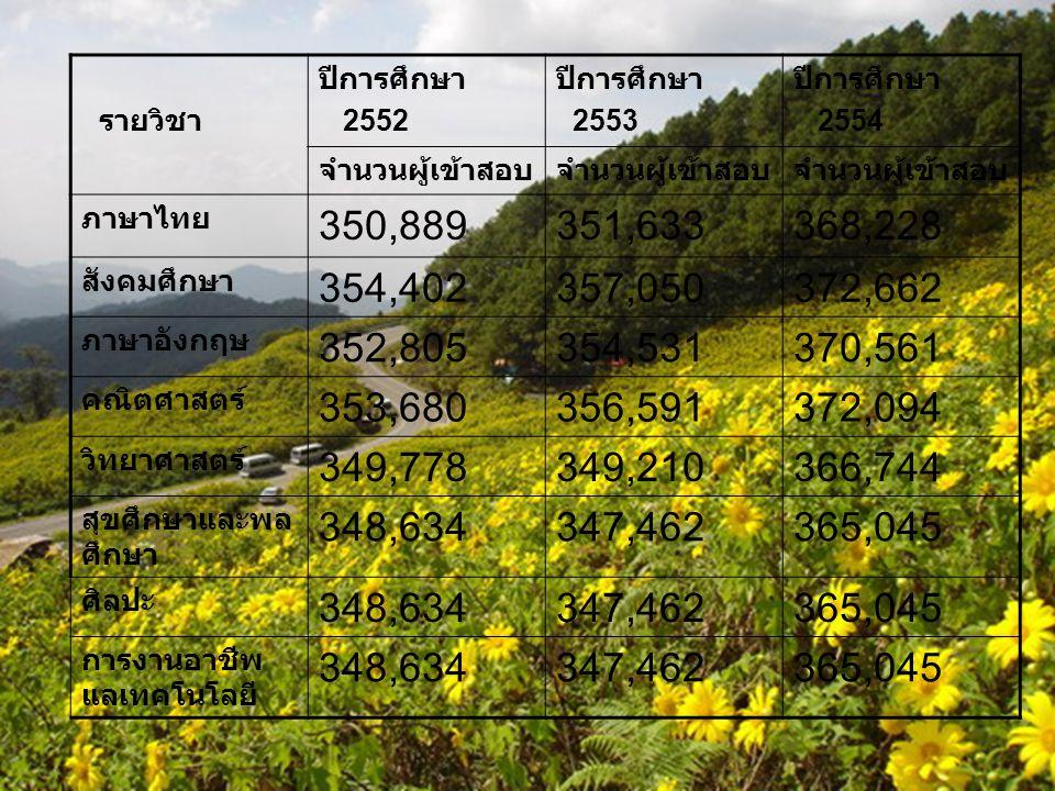 รายวิชา ปีการศึกษา 2552 ปีการศึกษา 2553 ปีการศึกษา 2554 จำนวนผู้เข้าสอบ ภาษาไทย 350,889351,633368,228 สังคมศึกษา 354,402357,050372,662 ภาษาอังกฤษ 352,