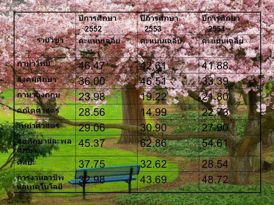 รายวิชา ปีการศึกษา 2552 ปีการศึกษา 2553 ปีการศึกษา 2554 คะแนนเฉลี่ย ภาษาไทย 46.4742.6141.88 สังคมศึกษา 36.0046.5133.39 ภาษาอังกฤษ 23.9819.2221.80 คณิต