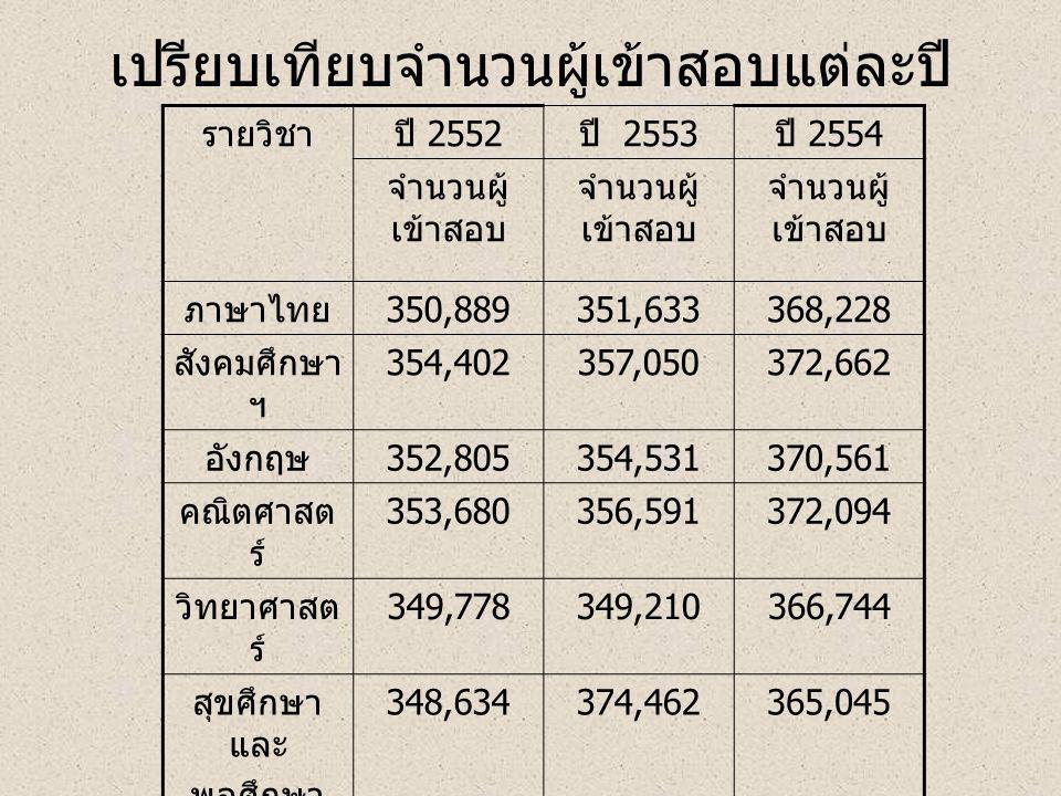 เปรียบเทียบจำนวนผู้เข้าสอบแต่ละปี รายวิชาปี 2552 ปี 2553 ปี 2554 จำนวนผู้ เข้าสอบ ภาษาไทย 350,889351,633368,228 สังคมศึกษา ฯ 354,402357,050372,662 อัง