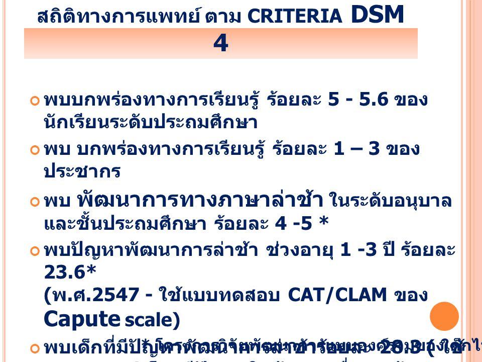 สถิติทางการแพทย์ ตาม CRITERIA DSM 4 พบบกพร่องทางการเรียนรู้ ร้อยละ 5 - 5.6 ของ นักเรียนระดับประถมศึกษา พบ บกพร่องทางการเรียนรู้ ร้อยละ 1 – 3 ของ ประชา