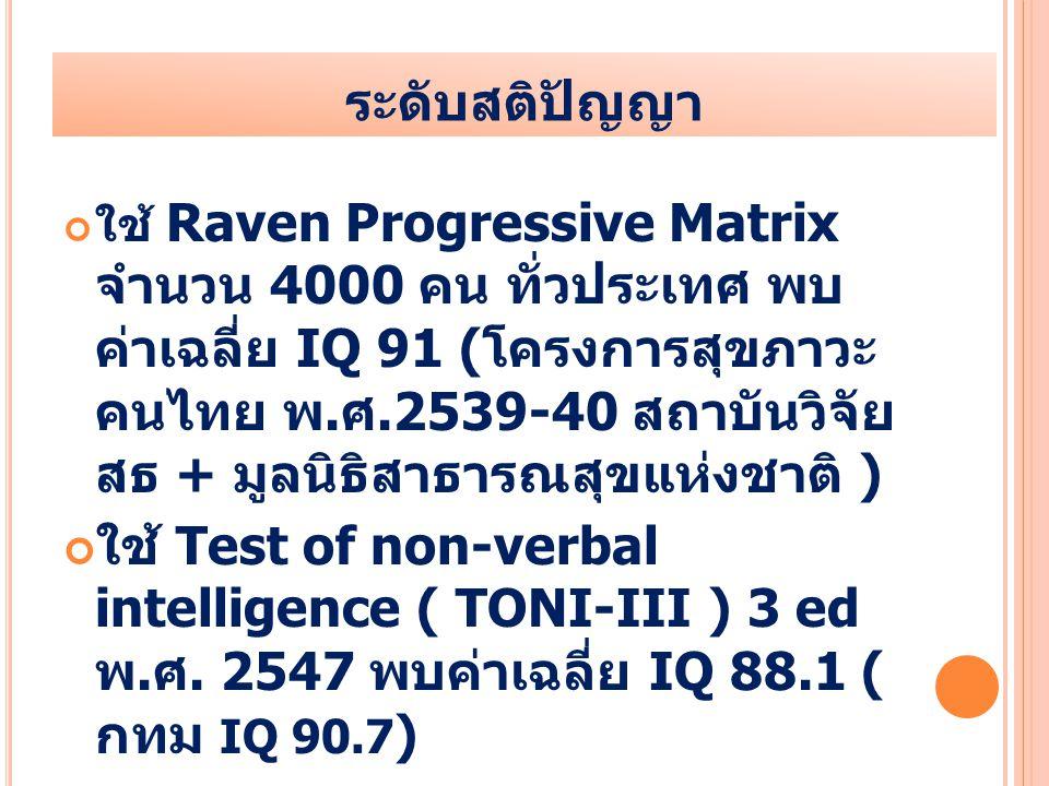 ระดับสติปัญญา ใช้ Raven Progressive Matrix จำนวน 4000 คน ทั่วประเทศ พบ ค่าเฉลี่ย IQ 91 ( โครงการสุขภาวะ คนไทย พ. ศ.2539-40 สถาบันวิจัย สธ + มูลนิธิสาธ
