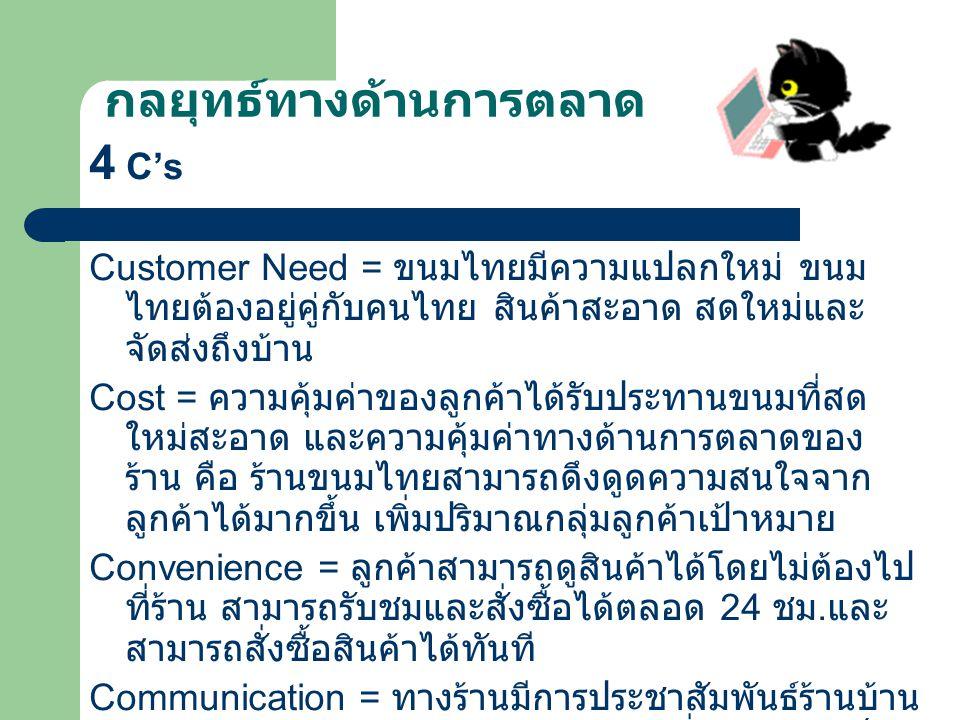 กลยุทธ์ทางด้านการตลาด 4 C's Customer Need = ขนมไทยมีความแปลกใหม่ ขนม ไทยต้องอยู่คู่กับคนไทย สินค้าสะอาด สดใหม่และ จัดส่งถึงบ้าน Cost = ความคุ้มค่าของลูกค้าได้รับประทานขนมที่สด ใหม่สะอาด และความคุ้มค่าทางด้านการตลาดของ ร้าน คือ ร้านขนมไทยสามารถดึงดูดความสนใจจาก ลูกค้าได้มากขึ้น เพิ่มปริมาณกลุ่มลูกค้าเป้าหมาย Convenience = ลูกค้าสามารถดูสินค้าได้โดยไม่ต้องไป ที่ร้าน สามารถรับชมและสั่งซื้อได้ตลอด 24 ชม.