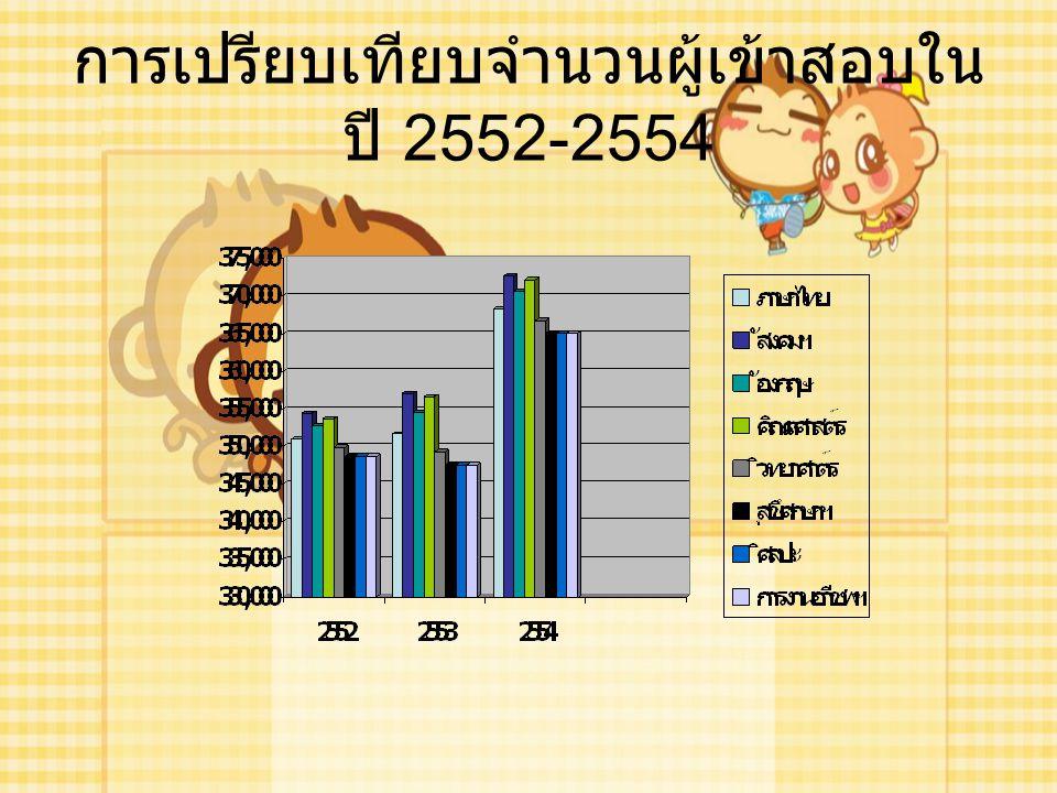 การเปรียบเทียบคะแนนเฉลี่ย รายวิชาของใน ปี 2552-2554