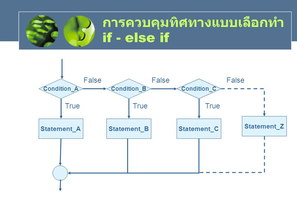 การควบคุมทิศทางแบบเลือกทำ if - else if Condition_A Statement_A Condition_BCondition_C Statement_BStatement_C Statement_Z True False