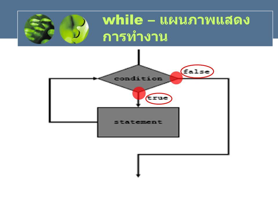 while – แผนภาพแสดง การทำงาน