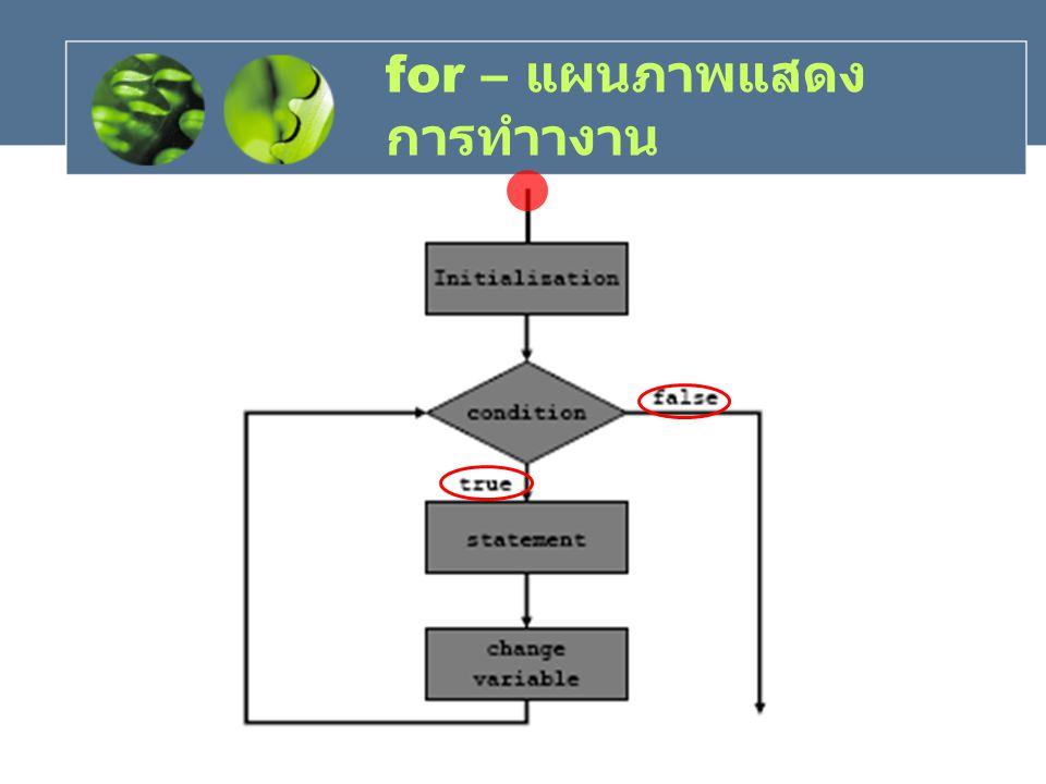 for – แผนภาพแสดง การทำางาน