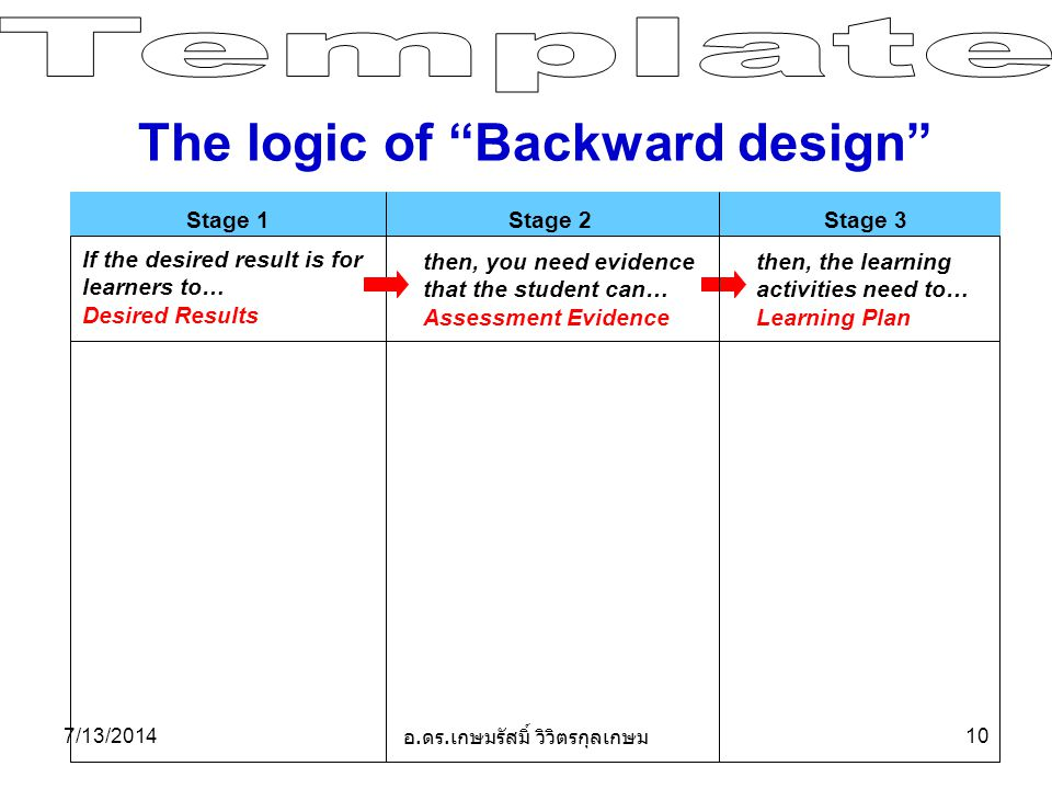 Stage 1 Stage 2 Stage 3 If the desired result is for learners to… Desired Results then, you need evidence that the student can… Assessment Evidence then, the learning activities need to… Learning Plan The logic of Backward design 7/13/ อ.