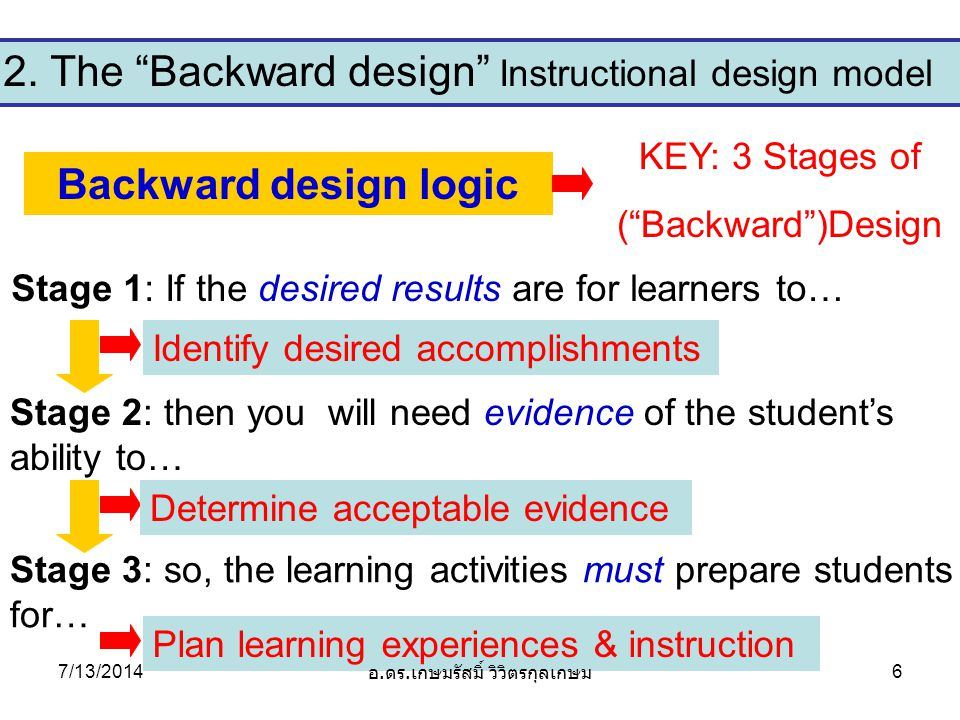3.Big Picture (Idea) of Design Approach UbD big IdeaWhy important.