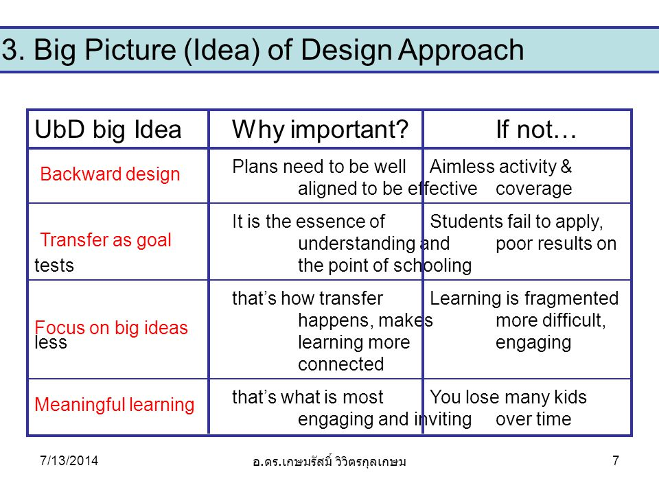 3. Big Picture (Idea) of Design Approach UbD big IdeaWhy important.
