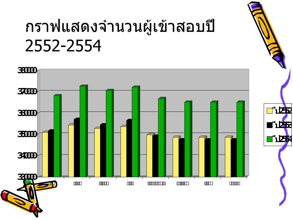จากกราฟข้างต้นที่แสดงจำนวนผู้เข้า สอบ O-NET ของปี 2552-2554 ทราบ ว่าจำนวนผู้เข้าสอบของแต่ละปีมีจำนวน ใกล้เคียง ทั้งเพิ่มและลดของจำนวนผู้ เข้าสอบในแต่ละปีห่างกันเพียงเล็กน้อย ตัวอย่างเช่น วิชาภาษาไทยปี 2552 มีผู้ เข้าสอบ 350,889 คน และปี 2553 มีผู้ เข้าสอบ 351,633 คน