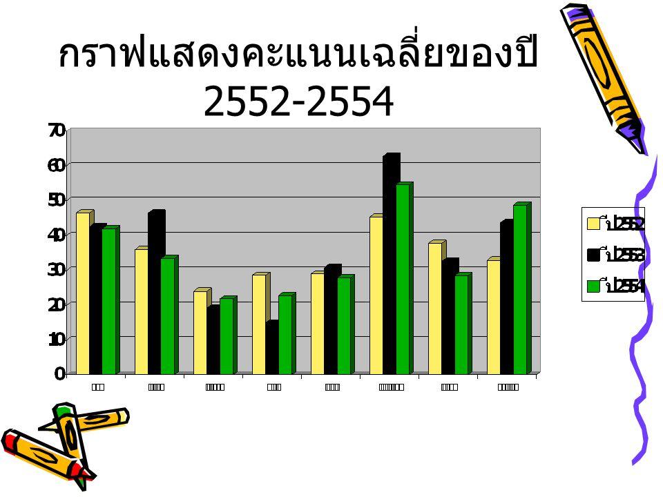 จากกราฟแสดงคะแนนเฉลี่ยการสอบ O- NET ทำให้ทราบว่า คะแนนสอบของแต่ ละรายวิชาในปี 2552-2554 ตามที่เรา ทราบ